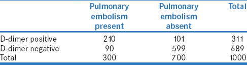 Table 3c: Performance of D-dimer test for pulmonary embolism among 1000 critically ill cancer patients in an Intensive Care Unit (with hypothetical disease prevalence of 30%)