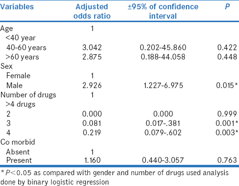 Table 6: Binary logistic regression analysis for factors associated with drug interactions