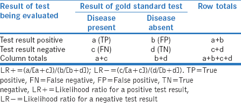 Table 2: A generic 2 × 2 contingency table for assessing the performance of a diagnostic test