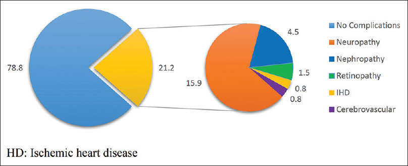 Figure 1: Complications of diabetes in study population