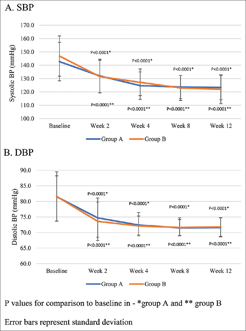 Figure 2: Changes in systolic and diastolic blood pressure in two groups over 12 weeks
