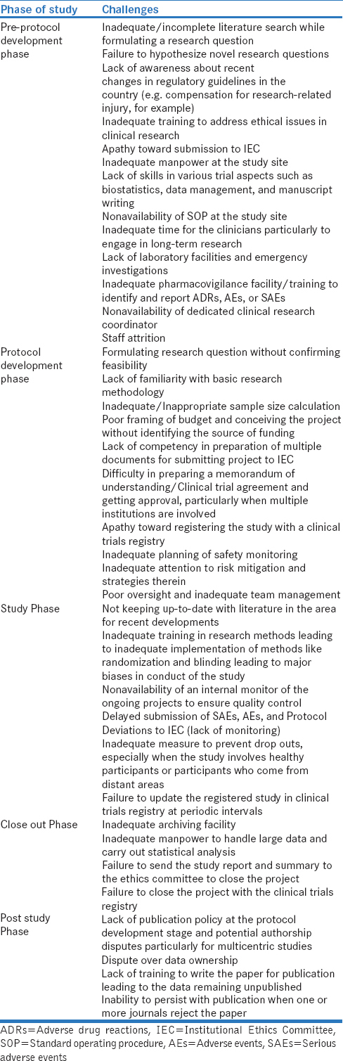 Table 2: Challenges associated with doing an Investigator-Initiated Study