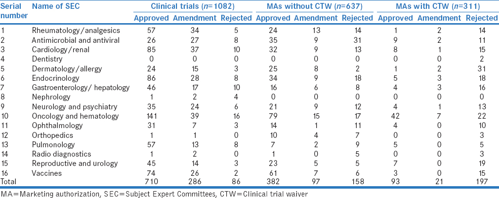 Table 2: Decision of Subject Expert Committees on clinical trials and marketing authorization applications