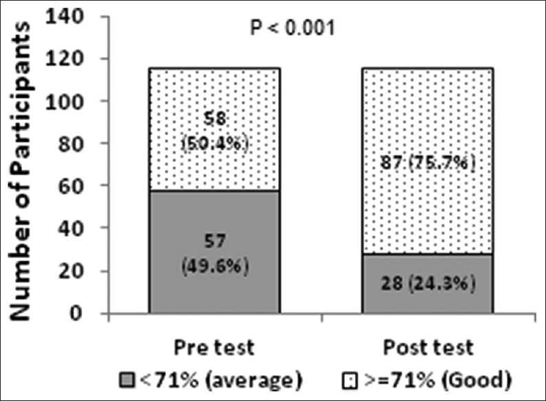 Figure 1: Distribution of participant with respect to pretest and posttest scores (<i>n</i> = 115)