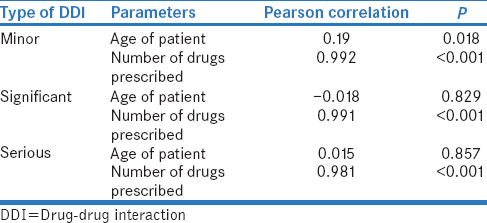 Table 2: Correlation of all types of drug-drug interactions with different parameters