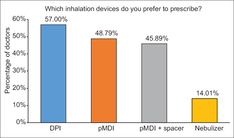 Preference of diagnostic tools, medications, and devices for asthma