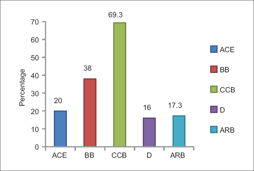Figure 1: Distribution by drug group. ACEI-Angiotensin converting enzyme inhibitors, BB-Beta blockers, CCB-Calcium channel blockers, D-Diuretics, ARB-Angiotensin receptor blockers
