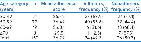 Table 4: Adherence by age of patients