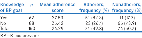 Table 7: Adherence by knowledge of blood pressure