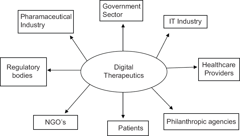 Figure 1: Various stakeholders involved in digital therapeutics