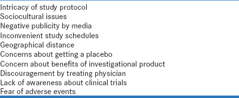 Table 1: Common reasons that participants convey for not participating in clinical trials<sup>[6],[7],[8],[10],[11],[12],[13],[14],[15]</sup>