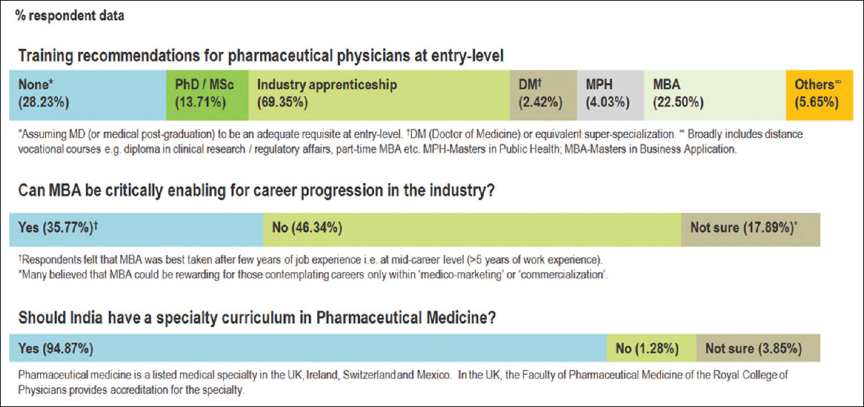 Figure 2: Skills and knowledge needs assessment for pharmaceutical industry