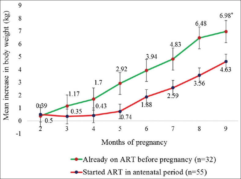 Figure 2: Mean increase in body weight of patients starting antiretroviral therapy at different time intervals (<i>n</i> = 87). *<i>P</i> < 0.005 as compared to antiretroviral therapy started after pregnancy