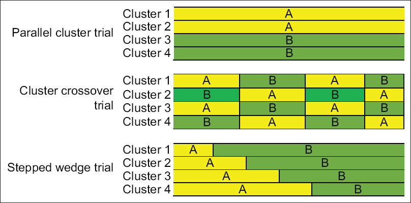Figure 2: Cluster designs comparing treatment A (yellow) and treatment B (green)